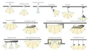 Common commercial lighting fixtures
