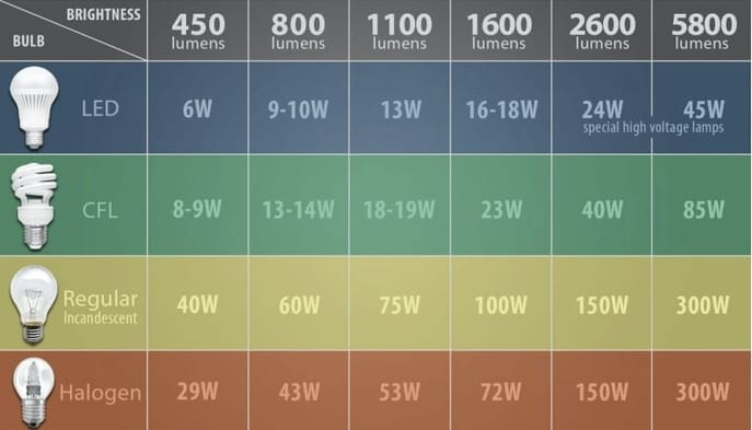 Fig. 2. Wattage equivalence of each light type (Source: Alcon Lighting)
